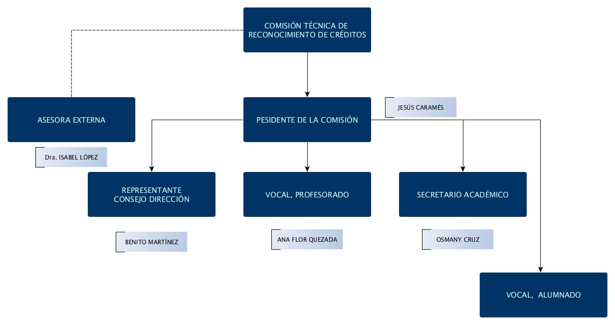 comision_tec_rec_creditos_16_17